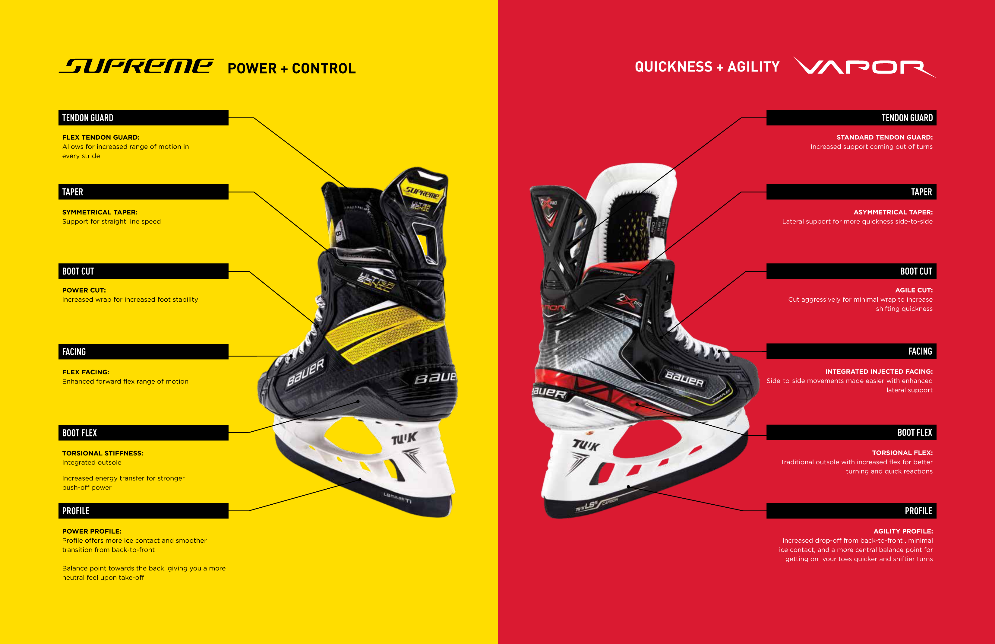 New Skate Fit System